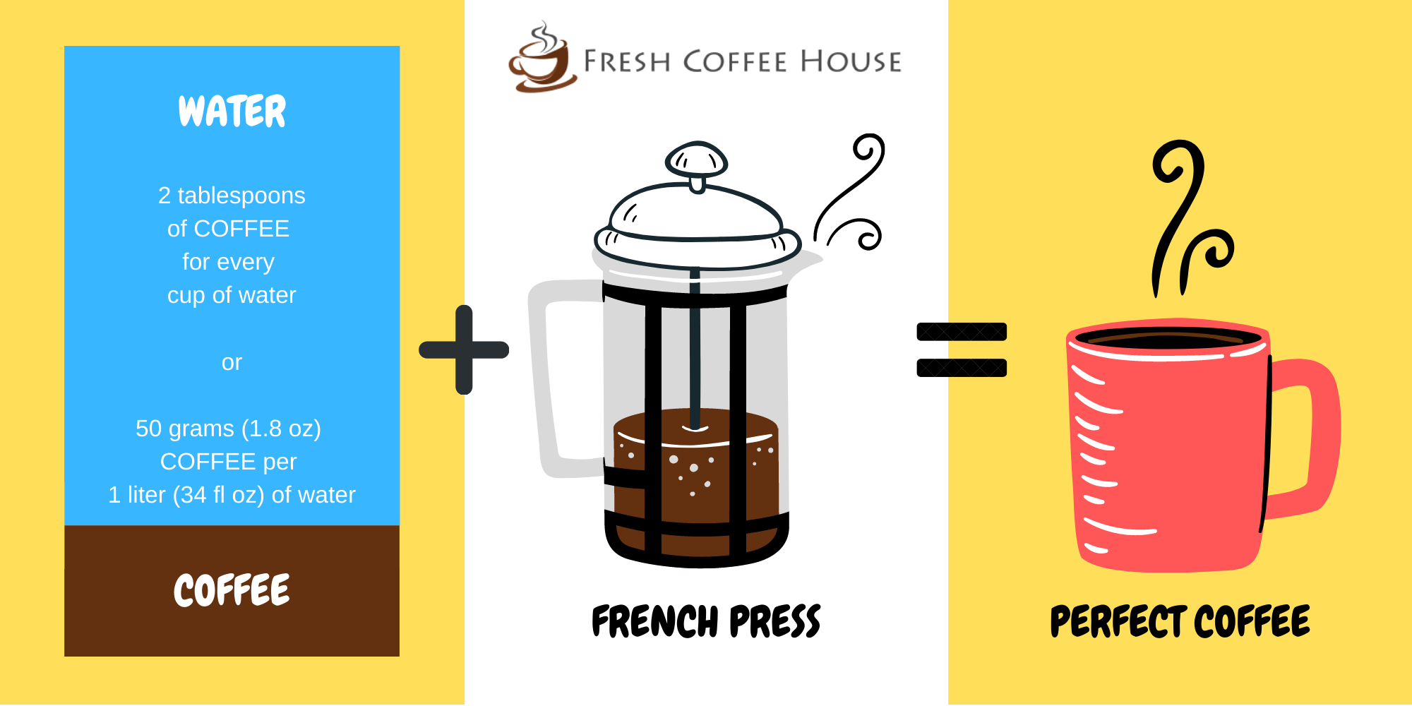 French Press Coffee Water Ratio