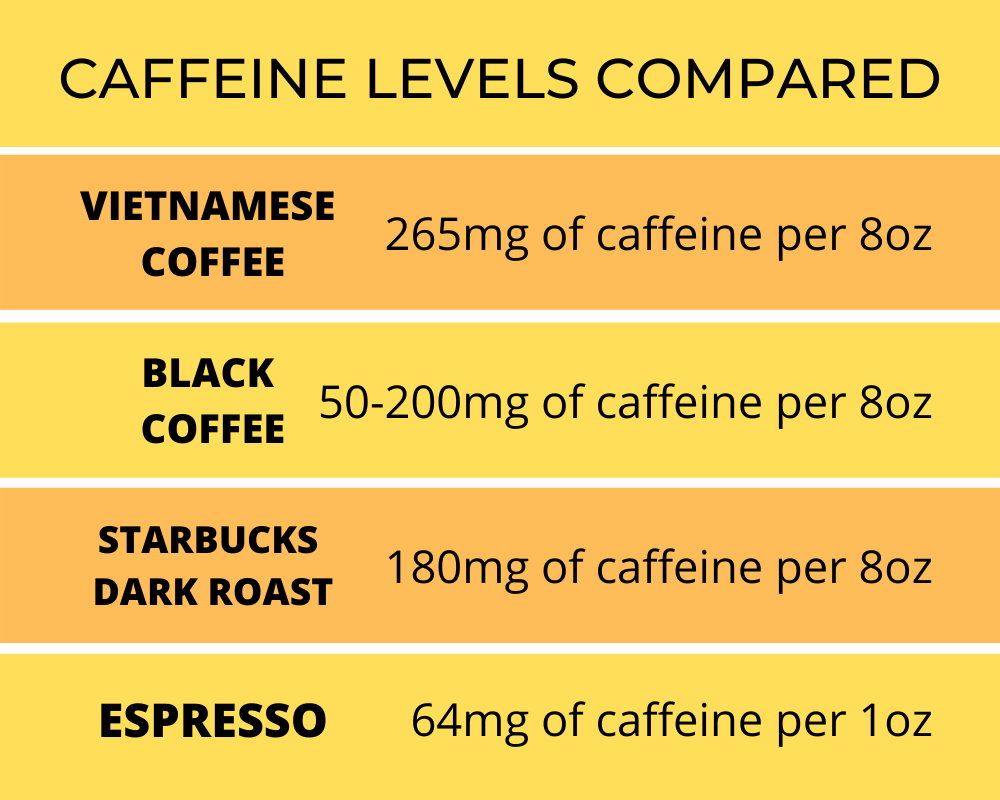 Why is Vietnamese coffee so strong chart